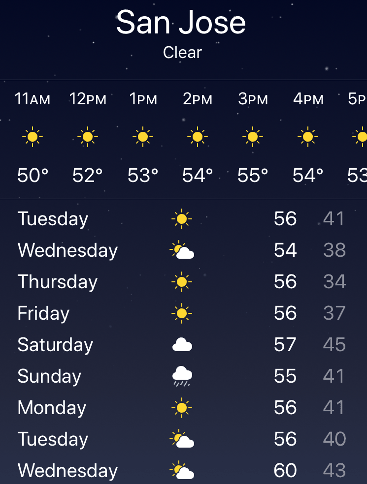 San Jose, California weather forecast in February is in the 50's fahrenheit