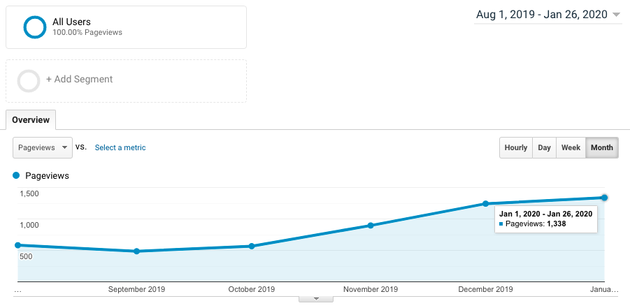 Blog traffic increase in pageviews after taking Pinterest for Creatives by Molly Ho Studio.