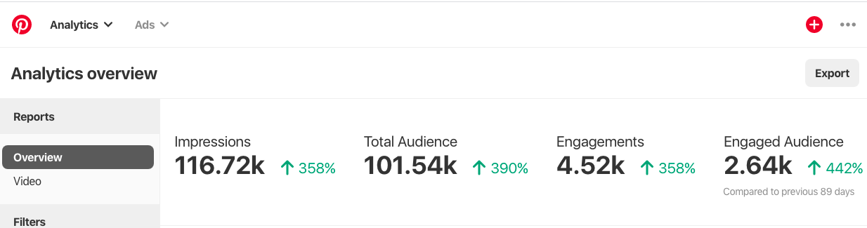 Pinterest analytics with an increase in impressions, total audience, engagements, and engaged audience after taking Pinterest for Creatives by Molly Ho Studio.
