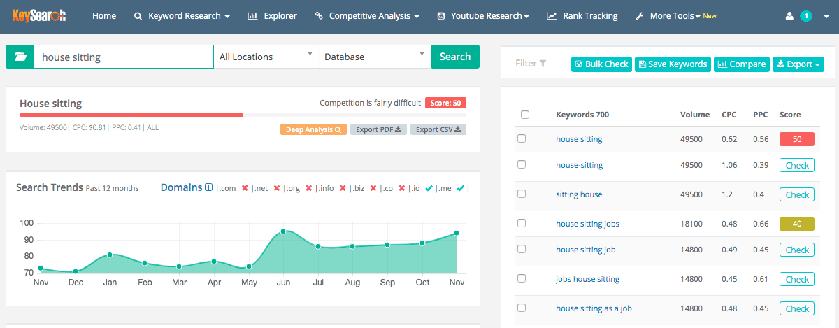 Keysearch is a useful tool for bloggers that helps with SEO and increasing traffic.