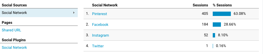 Social Network Referrals for a blog, with Pinterest being the highest referrer.
